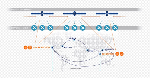 اینترنت فضایی با همکاری اسپیس ایکس و ناسا