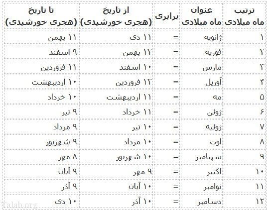 ترتیب ماه های میلادی و معادل آن در تقویم فارسی